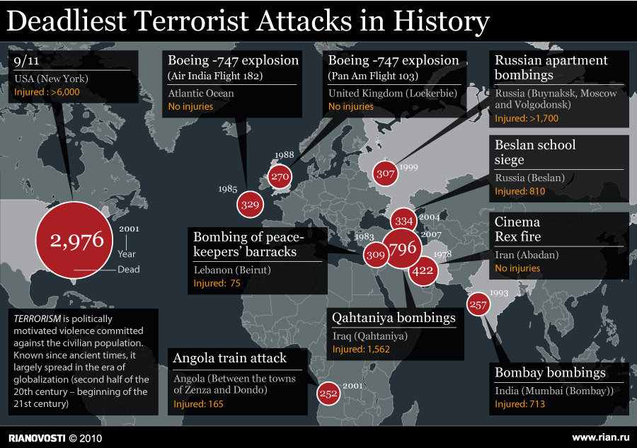 terrorism threats the world But surrendering to fear is to give terrorists what they want: the sundering of our  open societies and the division of the world into believers and.